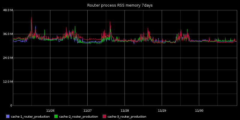 Router process RSS memory 7days