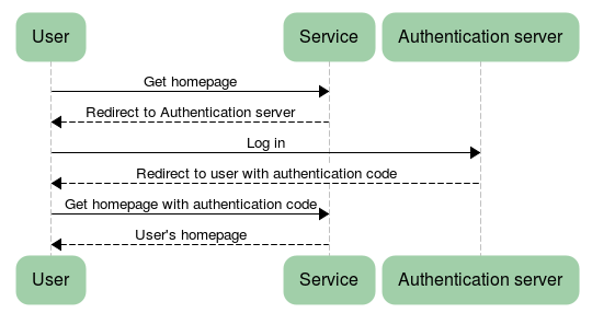 A user tries to access a service.  The service redirects them to an authentication server, where the user logs in and is redirected back to the service with an authentication code.