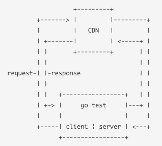 CDN test diagram