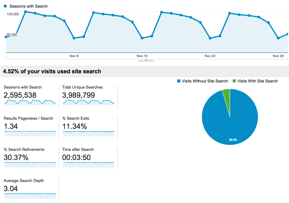 Google Analytics site search overview statistics