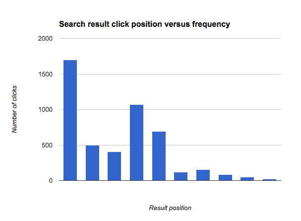 "Search result click position versus frequency for searches for ""Visa"""