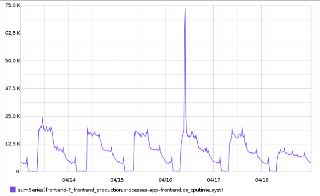 CPU usage 3.5 times higher after deploying