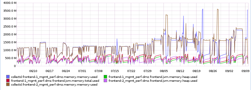 Graph showing increased memory usage over time