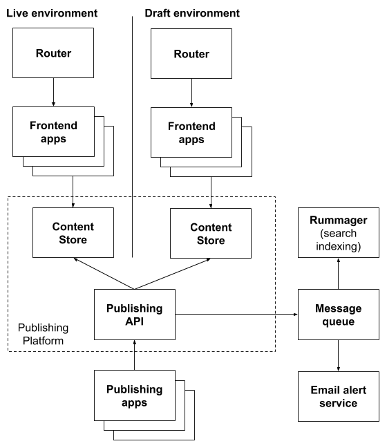 Screenshot of publishing platform