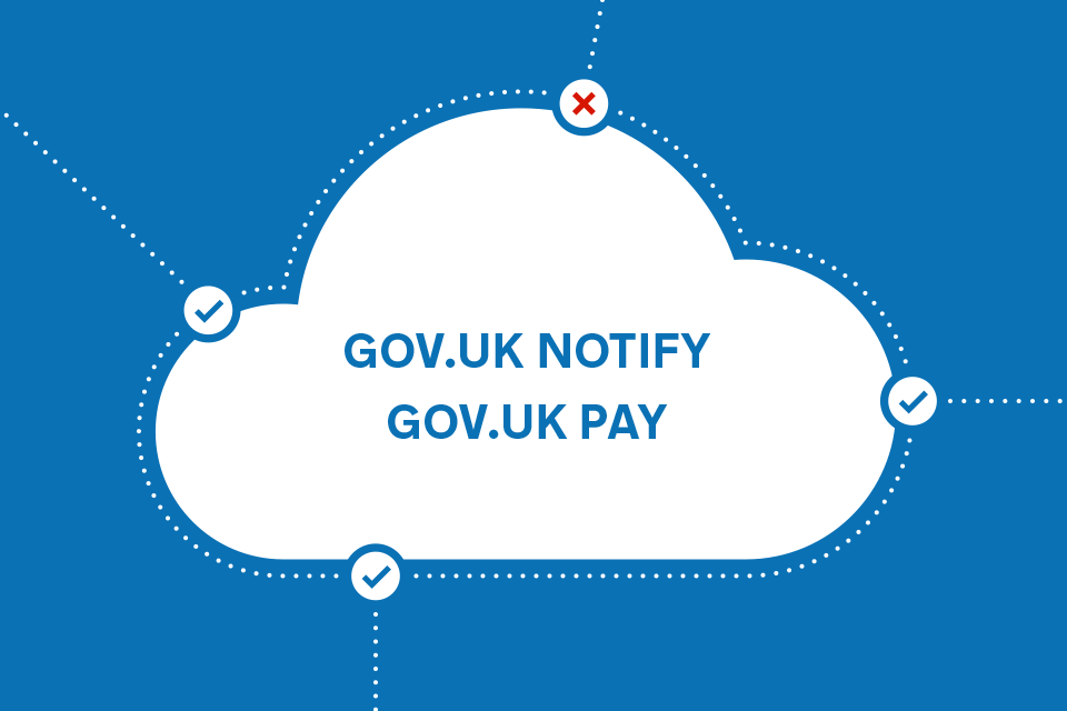 Picture of a cloud with GOV.UK Notify and GOV.UK Pay written inside. There are 4 entry points to the cloud with one of them blocked with a cross.
