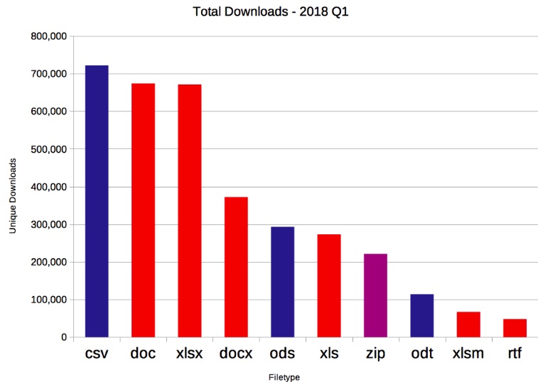 Graph of total downloads in the first quarter of the year. The data is: CSVs 700,000. DOC 690,000. XLSX 680,000. Docx 390,000. ODS 300,000. XLS 280,000. ZIP 220,000. ODT 110,000. XLSM 80,000. RTF 50,000. PDFs are excluded as these are not editable.