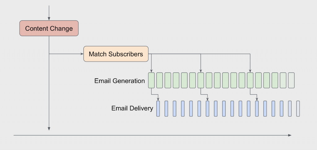 This shows the 4 layer system we developed to send emails