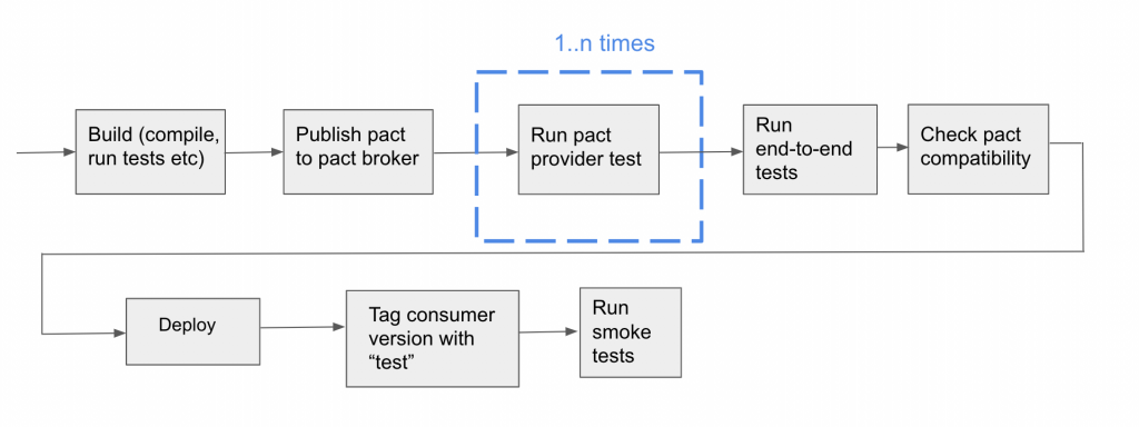 The steps of a Consumer Cl build pipeline - 1. Build 2. Publish pact provider test 3. Run pact provider test 4. Run end-to-end tess 5. Check pact compatibility 6 Deploy 7. Tag consumer version with test 8. Run smoke tests
