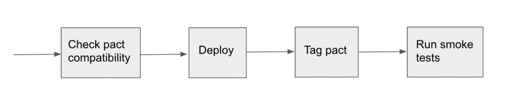 The 4 steps in the staging and production deployment pipeline: 1. Check pact compatibility, 2. Deploy, 3. Tag pact, 4. Run smoke tests