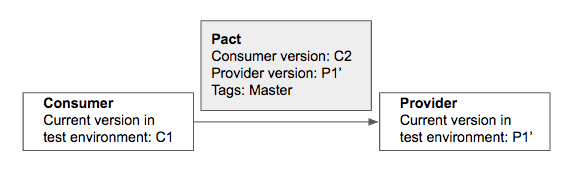 The pact has a consumer version C2 and a new provider version is triggered
