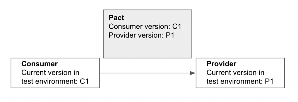 The consumer and provider pacts are the same