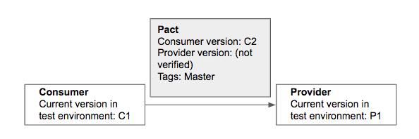 The consumer pact is updated but the provider pact is not