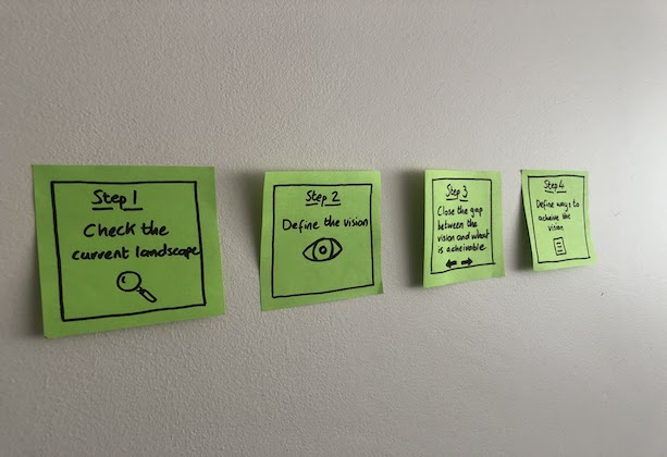 4 post-it notes on a wall, showing the 4 steps outlined in this blog post