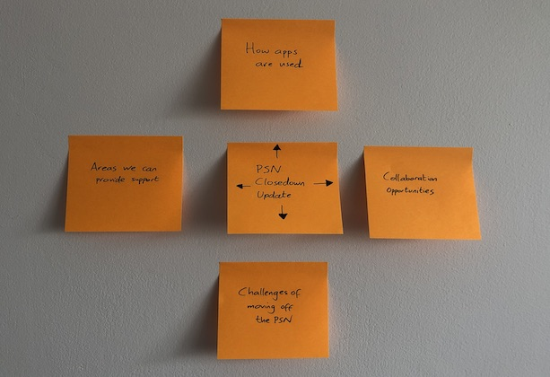 5 post-it notes, with PSN Closedown Update written on the middle one, How apps are used written on the top post-it, Collaboration opportunities on the right, Challenges of moving off the PSN on the bottom one and Areas we can provide support on the left